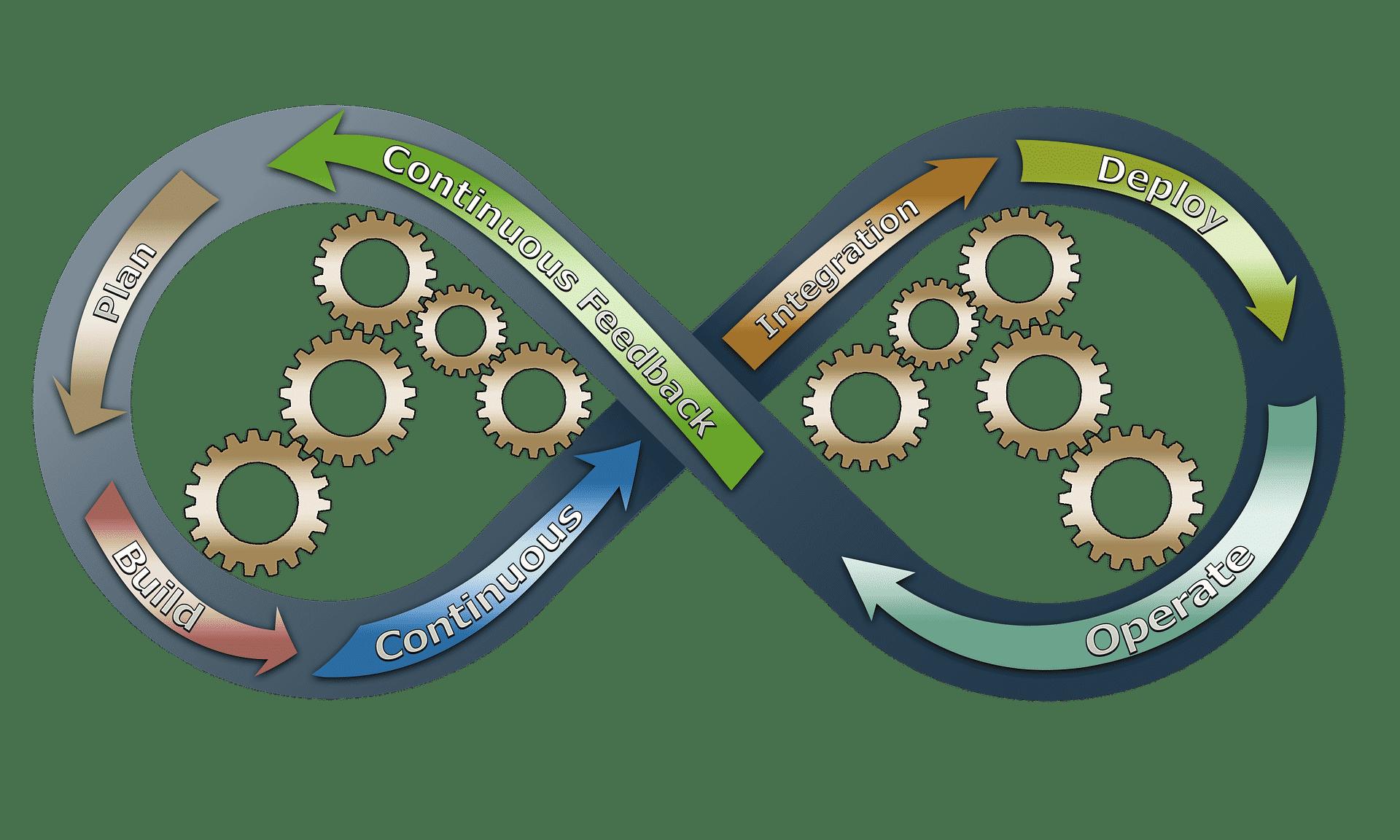 Gestion de projet et agilité, définition, vigilance, exemples de terrain
